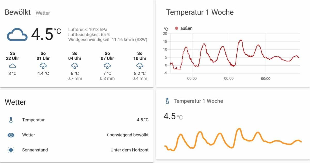 HomeAssistant hassio Wetter lovelace
